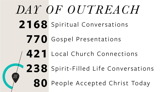 2168 spiritual conversations, 770 gospel presentations, 421 local church connections, 238 Spirit-filled life conversations, 80 people accepted Christ