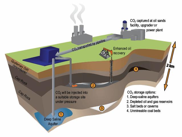 CO2 Sequestration, Donn Dears