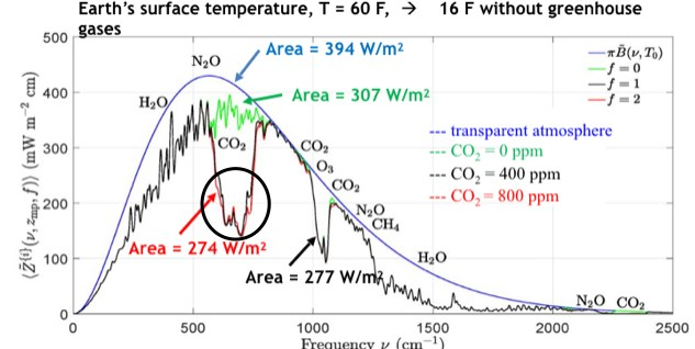 Dr. Happer's chart showing effect on temperature with a doubling of atmospheric CO2.