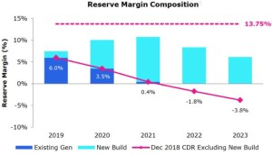 Reserve Margin Composition from The Looming Crisis