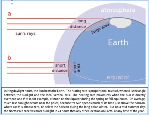 During daylight hours, the Sun heats the Earth.