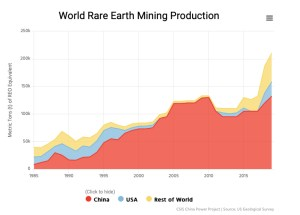 World Rare Earth Mining Production
