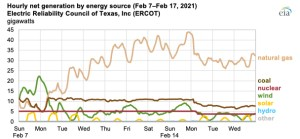 Hourly net generation by energy source