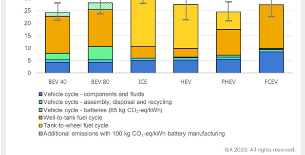 comparison of CO2 emission