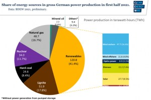 German 2021 Energy Use from CLEW