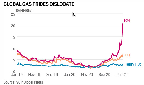 Global NG prices