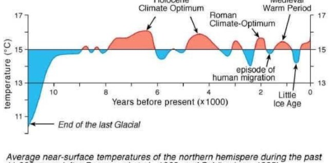 Holocene Temperatures during the past 11,000 years