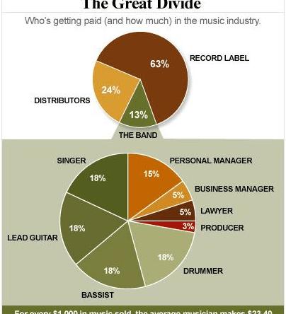 Inzichten in de muziekindustrie