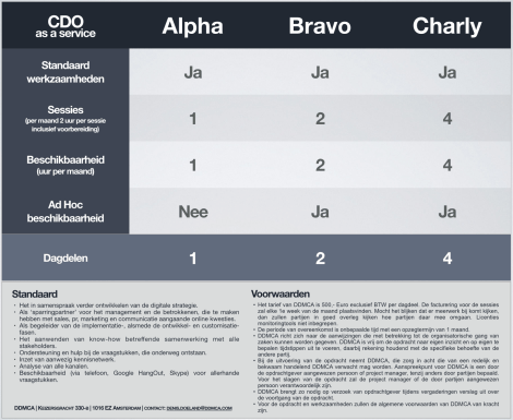 CDO as a Service