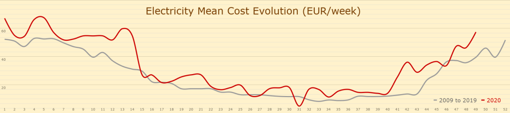 Electricity Mean Cost Evolution