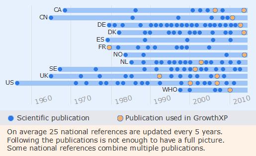 Publications timeline