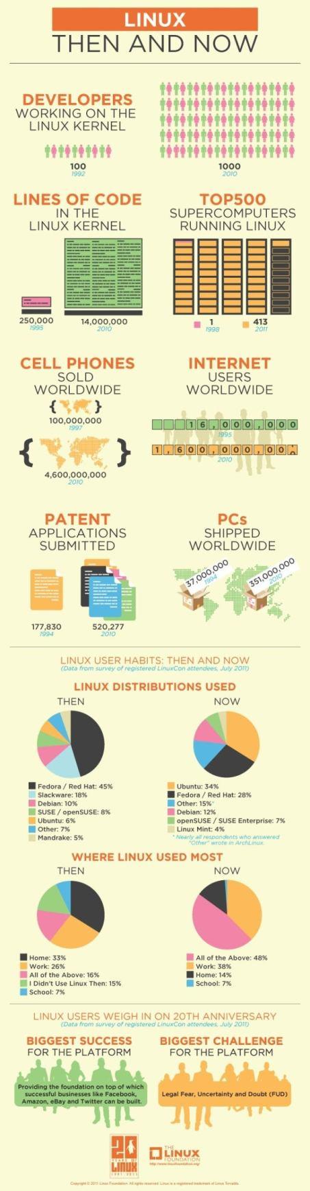20 years Linux anniversary