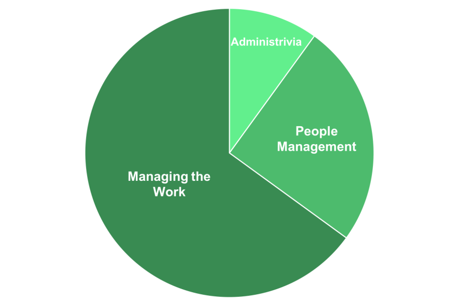 Manager Tasks Pie Chart to Scale v3