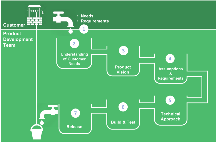 Flow Diagram With Return Flow v3 Copyright de-engineering