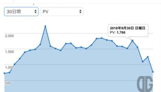 de-gucci.comの状況。大惨事?やはりAMPの影響?Analyticsでカウントされていない可能性が高いかも(2018.10.05)【備忘録】