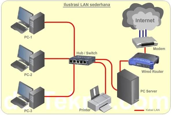 Antara wi fi wlan dan lan de tekno wlan wireless local area network hampir sama dengan lan namun koneksi antar perangkat komputer di dalam jaringan tidak menggunakan kabel tapi ccuart Choice Image