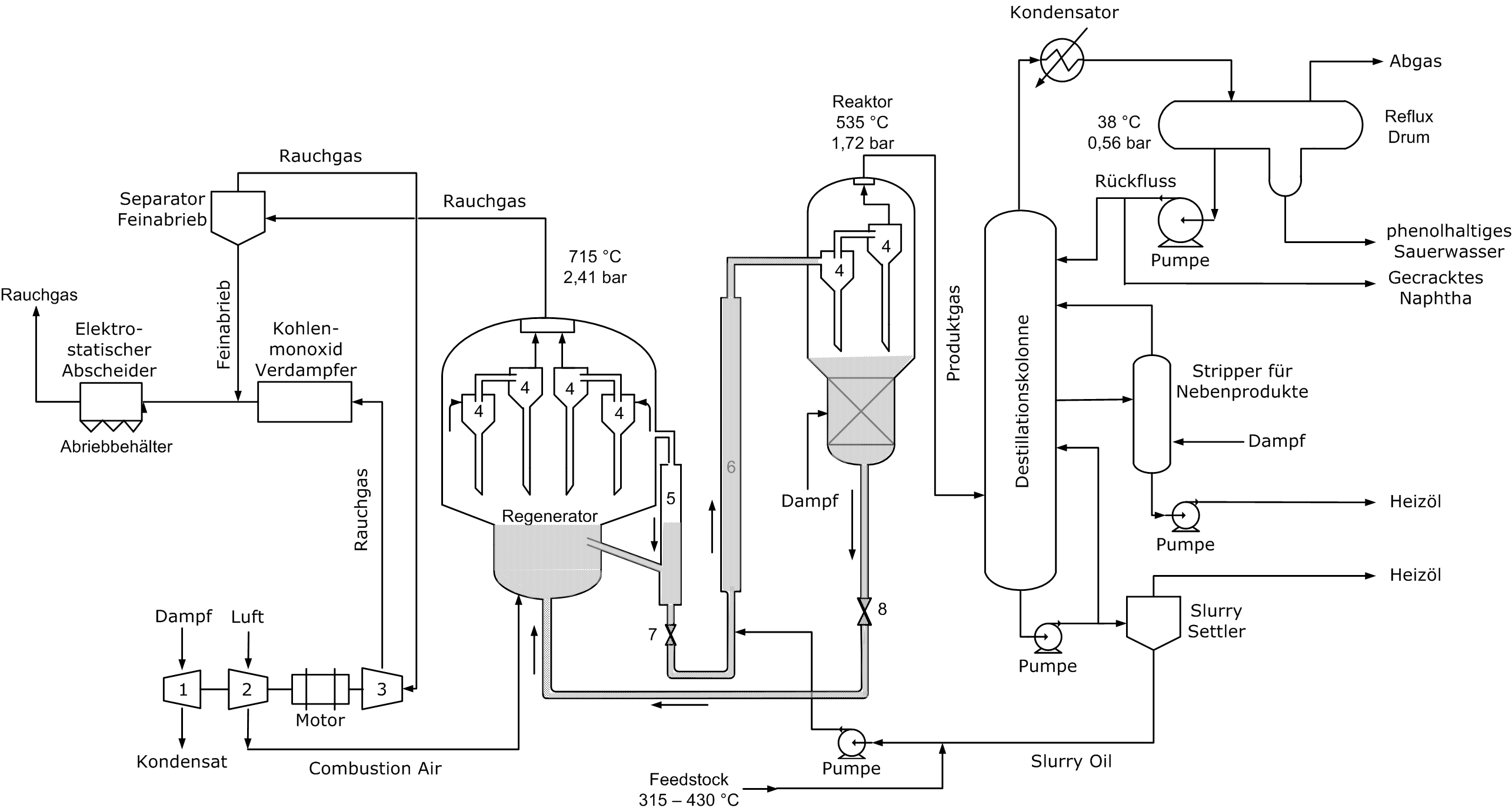 Fluid Catalytic Cracking