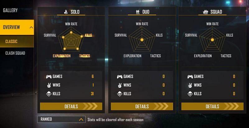 Ranglisten-Statistiken