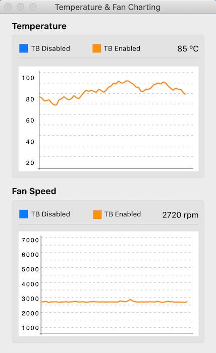Sie können diese Anwendung verwenden, um Ihre CPU-Temperatur und Lüftergeschwindigkeit im Laufe der Zeit zu verfolgen.