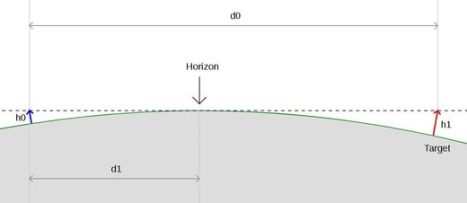 horizon flat earth