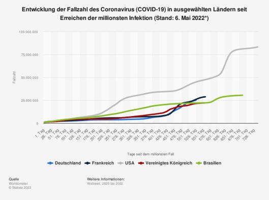Statistik: Entwicklung der Fallzahl des Coronavirus (COVID-19) in ausgewählten Ländern seit Erreichen der 100. Infektion (Stand: 31. März 2020)   Statista