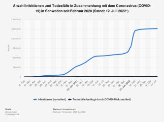 Statistik: Anzahl Infektionen und Todesfälle in Zusammenhang mit dem Coronavirus (COVID-19) in Schweden seit Februar 2020 (Stand: 29. Oktober 2020) | Statista