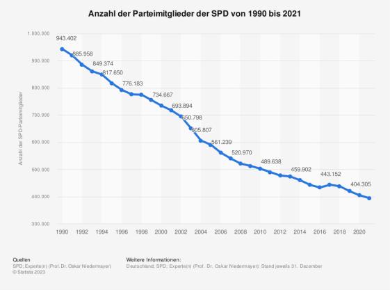 Mitgliederentwicklung der SPD bis 2011