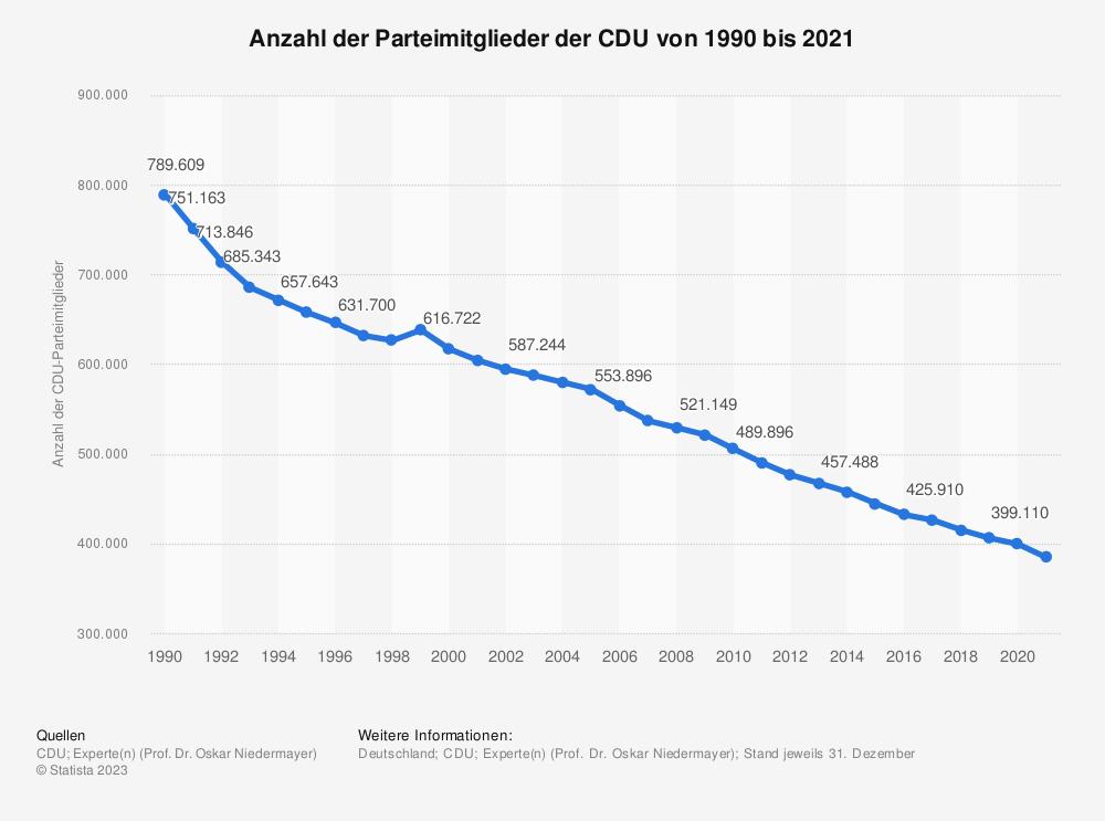 Mitgliederentwicklung der CDU bis 2011