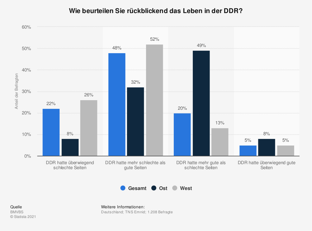 Statistik: Wie beurteilen Sie rückblickend das Leben in der DDR?   Statista