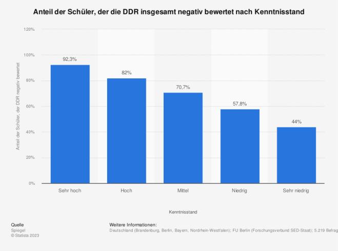 Negative Gesamtbewertung der DDR