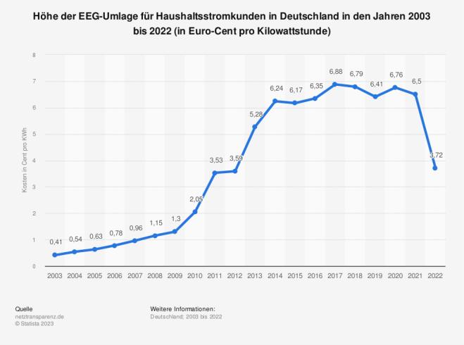 Höhe der EEG-Umlage für Haushaltsstromkunden bis 2013