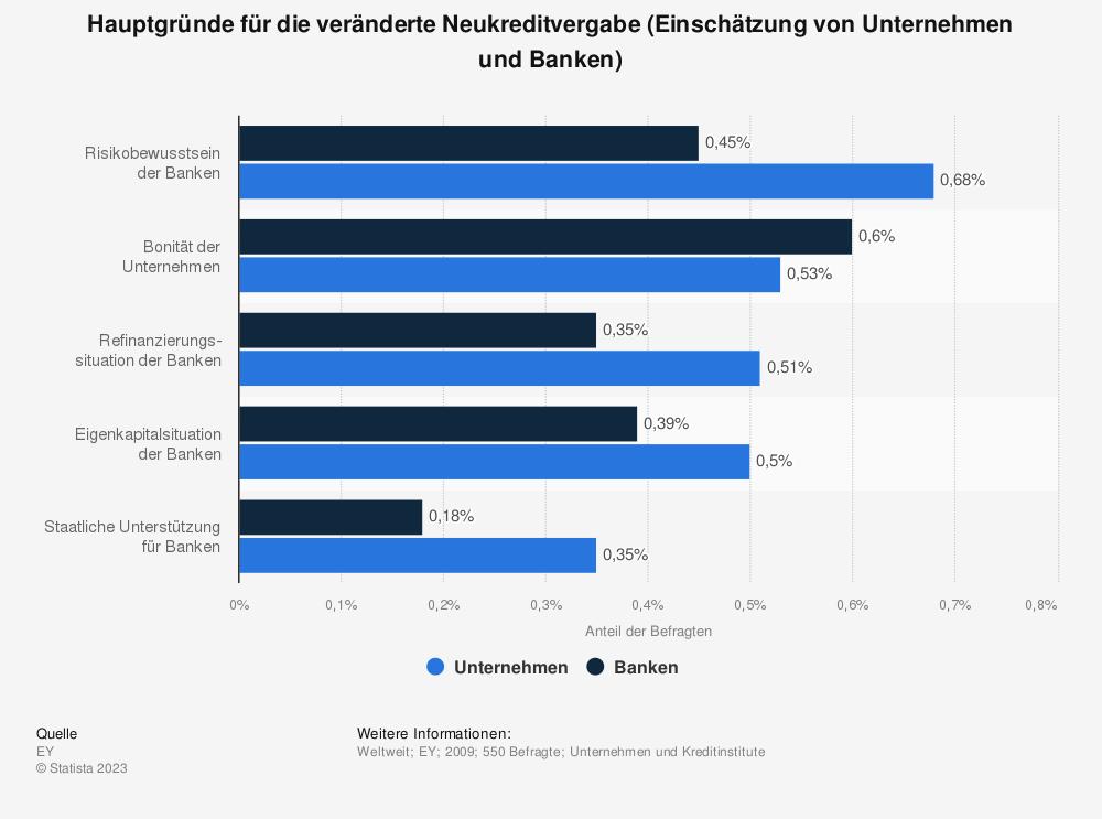 Statistik: Hauptgründe für die veränderte Neukreditvergabe (Einschätzung von Unternehmen und Banken) | Statista