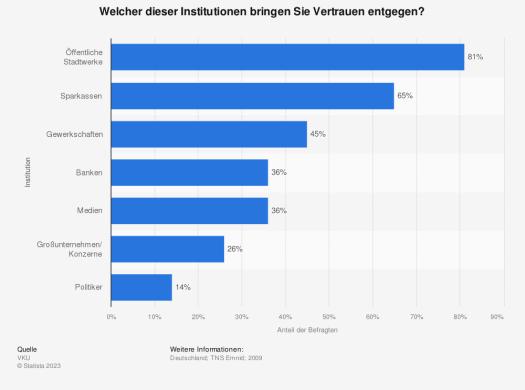 Statistik: Welcher dieser Institutionen bringen Sie Vertrauen entgegen? | Statista