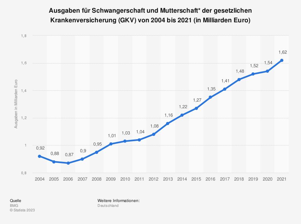 Statistik: Ausgaben für Schwangerschaft und Mutterschaft* der gesetzlichen Krankenversicherung (GKV) von 2004 bis 2015 (in Milliarden Euro) | Statista