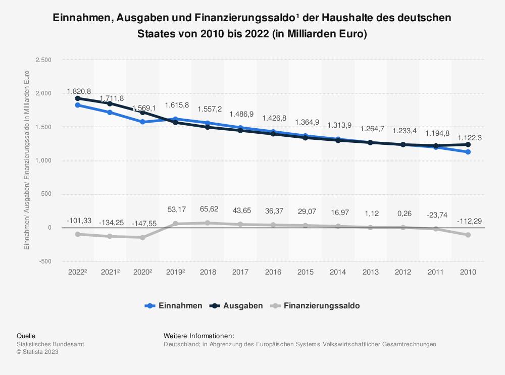 Statistik: Einnahmen und Ausgaben des deutschen Staates von 1991 bis 2013 (in Milliarden Euro) | Statista