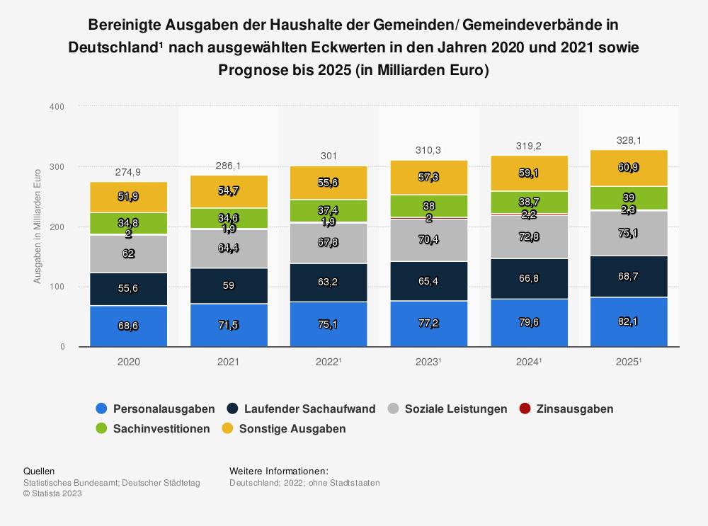 Ausgaben der kommunalen Haushalte 2011