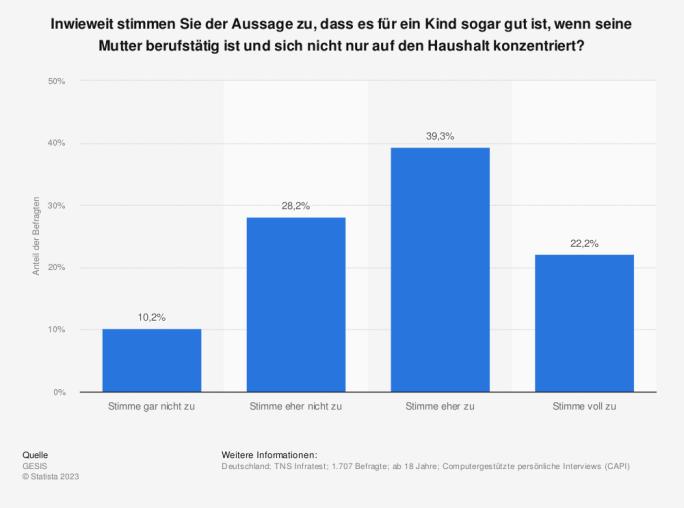 Statistik: Inwieweit stimmen Sie der Aussage zu, dass es für ein Kind sogar gut ist, wenn seine Mutter berufstätig ist und sich nicht nur auf den Haushalt konzentriert?   Statista