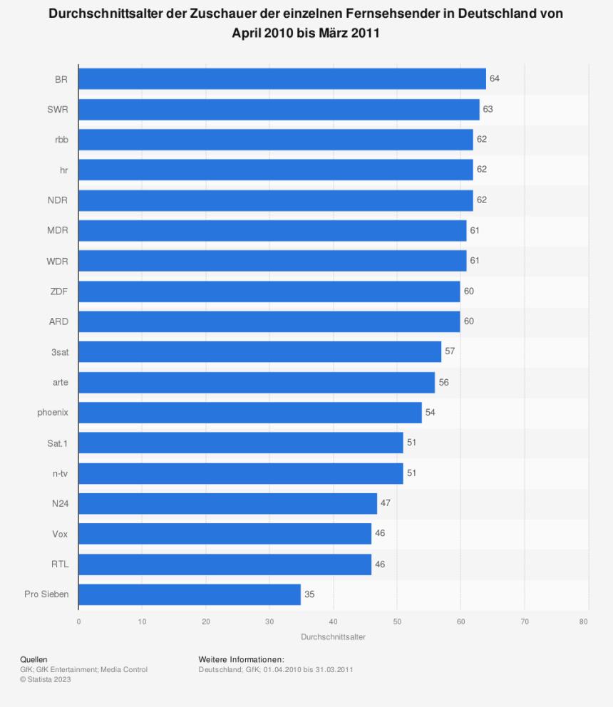 Statistik: Durchschnittsalter der Zuschauer der einzelnen Fernsehsender in Deutschland von April 2010 bis März 2011 | Statista