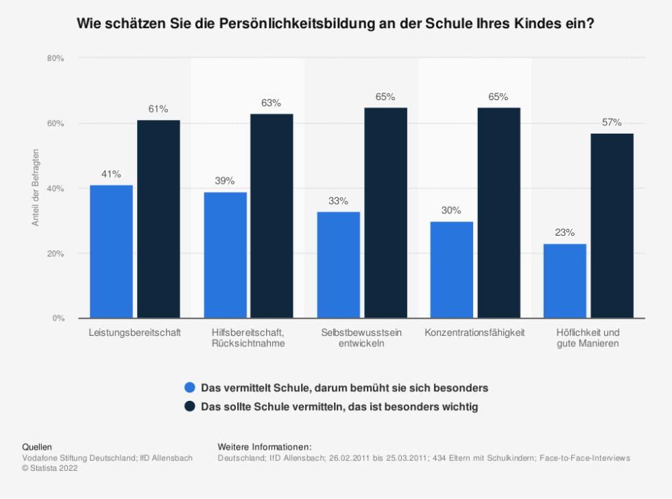 Statistik: Wie schätzen Sie die Persönlichkeitsbildung an der Schule Ihres Kindes ein? | Statista