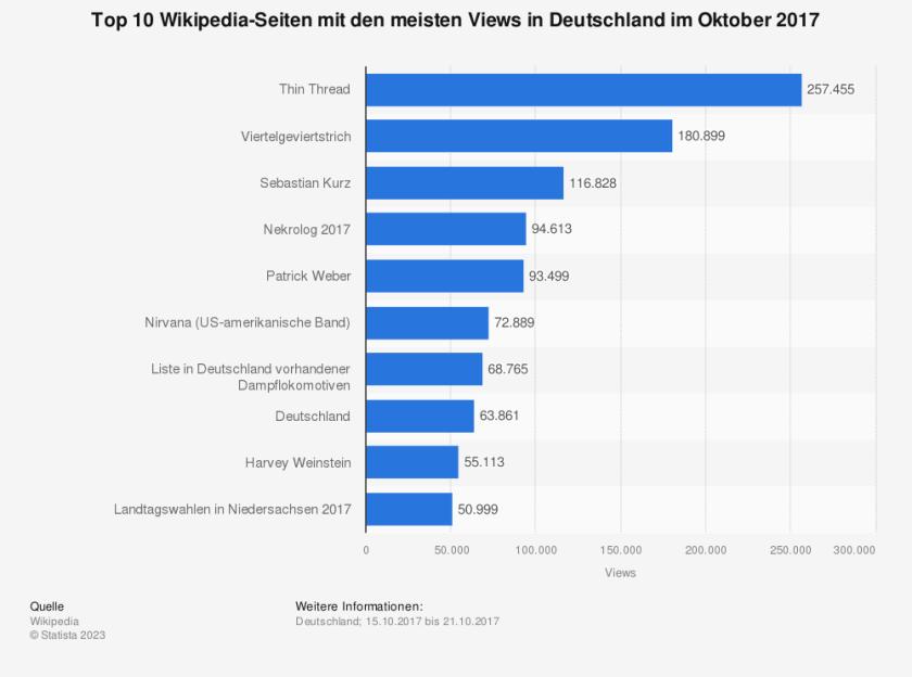 Statistik: Top 10 Wikipedia-Seiten mit den meisten Views in Deutschland vom 29.10. bis 04.11.2015 | Statista
