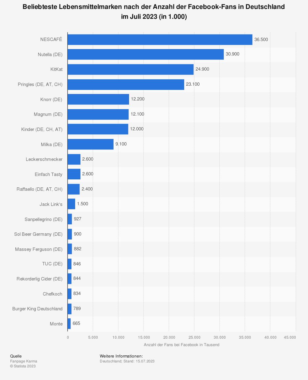 Statistik: Top 20 Lebensmittelmarken nach Anzahl der Facebook-Fans im Mai 2016 (in 1.000) | Statista