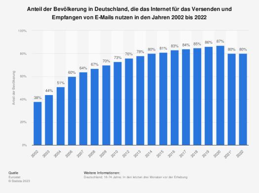 Statistik: Anteil der Bevölkerung in Deutschland, die das Internet für das Versenden und Empfangen von E-Mails nutzen in den Jahren 2002 bis 2015   Statista