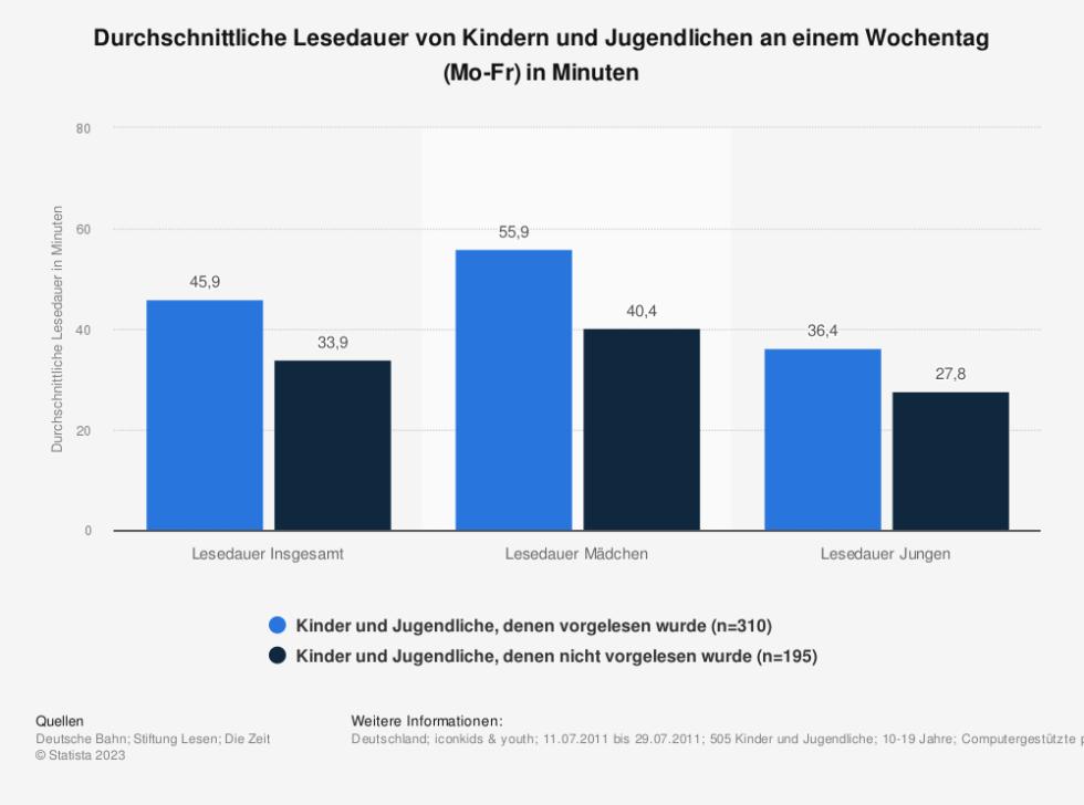 Statistik: Durchschnittliche Lesedauer von Kindern und Jugendlichen an einem Wochentag (Mo-Fr) in Minuten | Statista