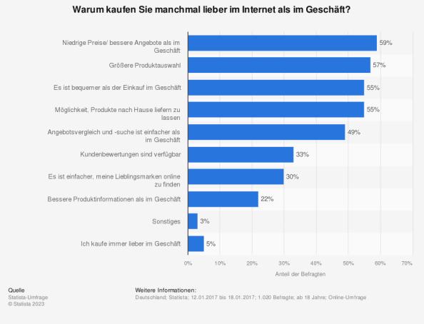 Gründe für Online-Shopping in Deutschland 2012