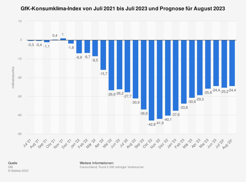 Statistik: GfK-Konsumklima-Index von November 2013 bis Oktober 2014 und Prognose für November 2014 | Statista