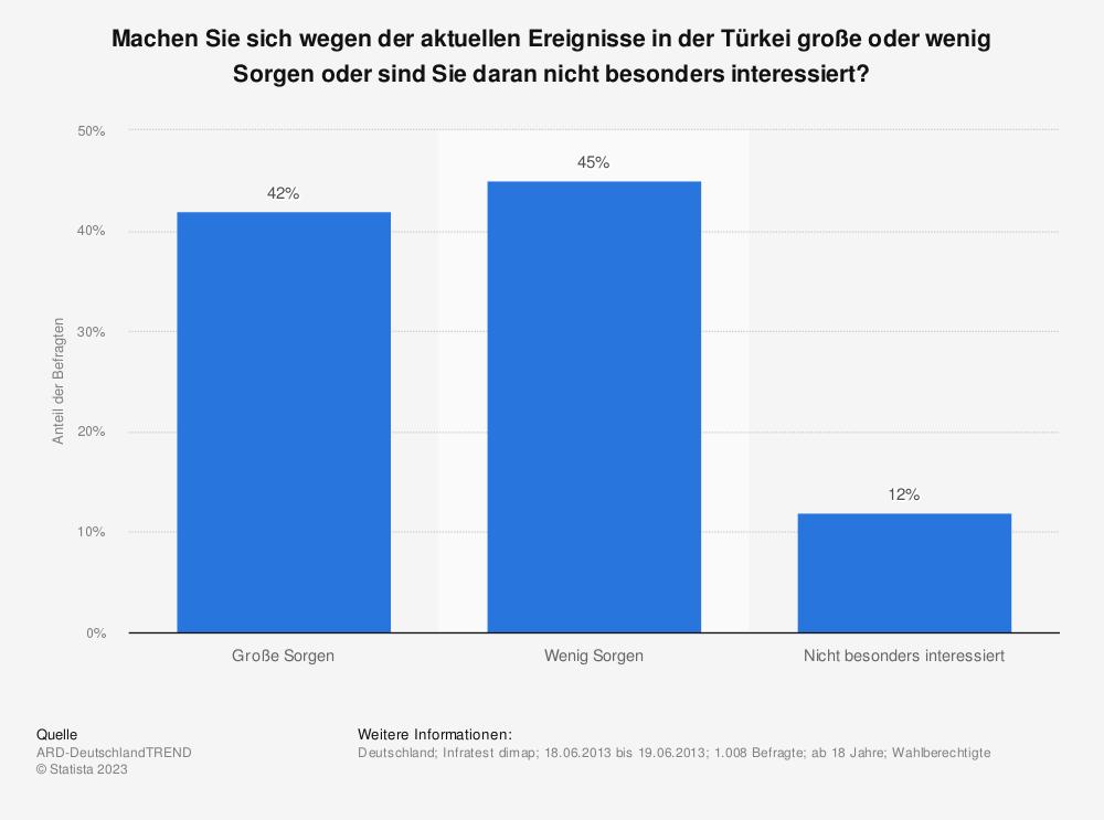 Statistik: Machen Sie sich wegen der aktuellen Ereignisse in der Türkei große oder wenig Sorgen oder sind Sie daran nicht besonders interessiert? | Statista
