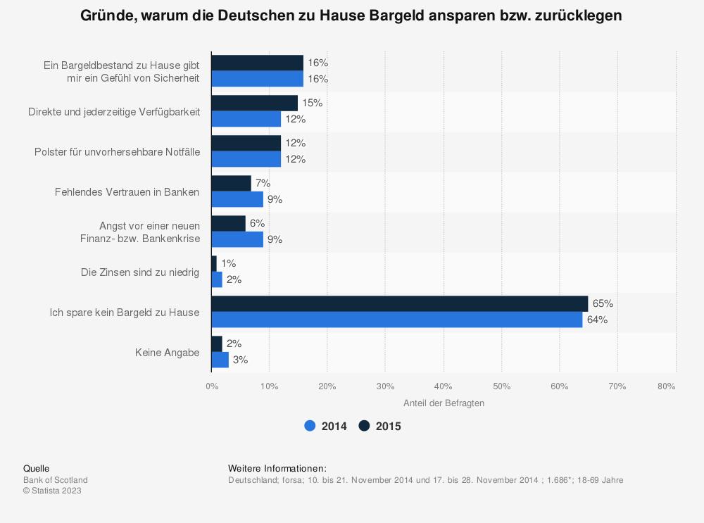 Statistik: Gründe, warum die Deutschen zu Hause Bargeld ansparen bzw. zurücklegen | Statista