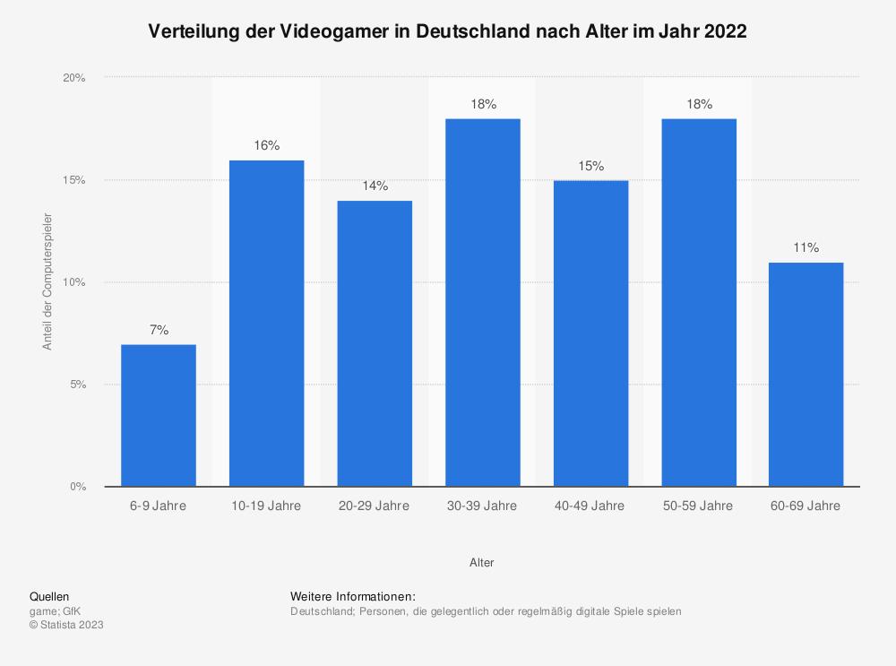 Statistik: Verteilung der Videogamer in Deutschland nach Alter im Jahr 2019   Statista