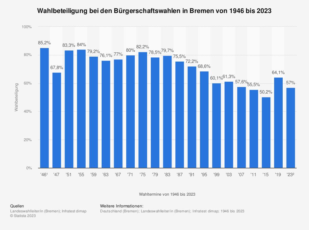 Statistik: Wahlbeteiligung bei den Bürgerschaftswahlen in Bremen von 1946 bis 2015 | Statista