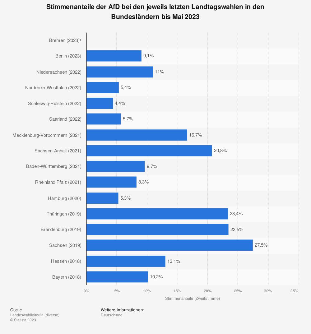 Statistik: Stimmenanteile der AfD bei den jeweils letzten Landtagswahlen in den Bundesländern bis September 2016 | Statista